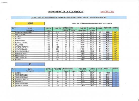 classement-fair-play-des-clubs-saison-12-13.jpg